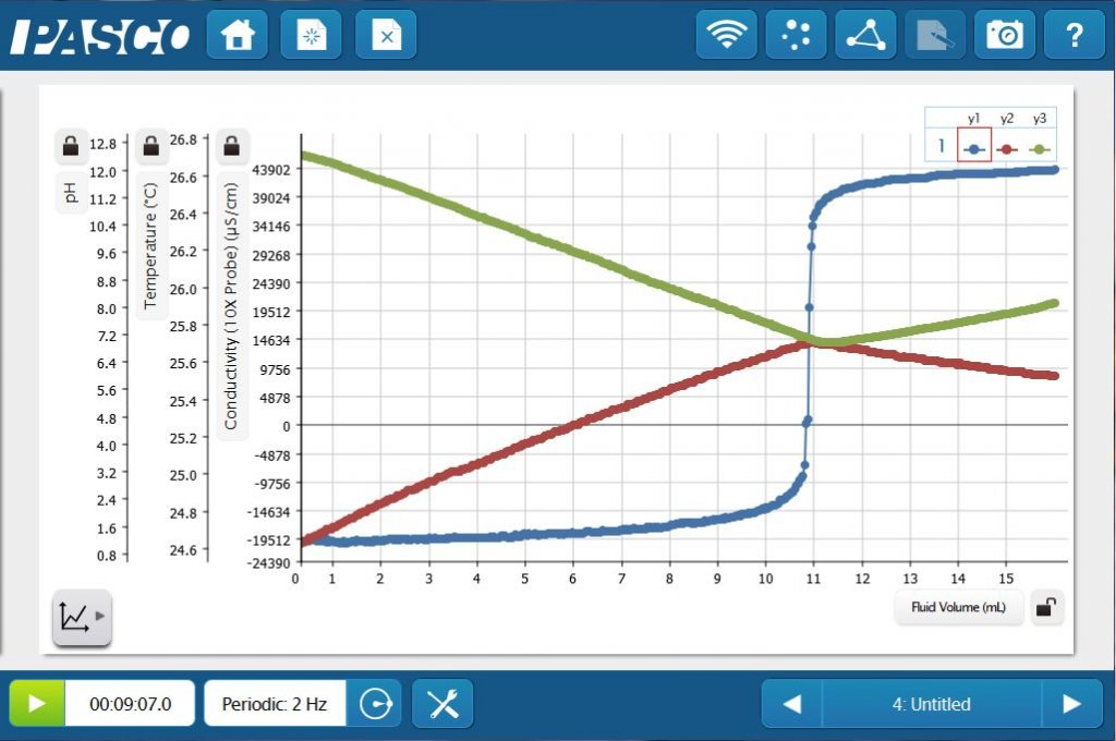 Multiple y-axis graph: pH, temp, conductivity