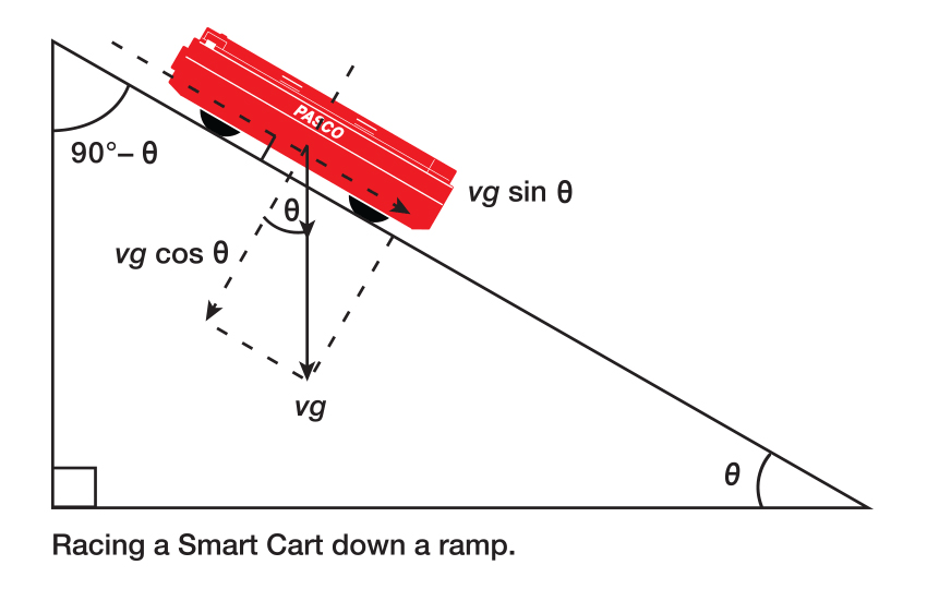 Smart Cart Down Ramp Graph