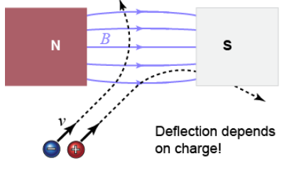 Particle Deflection