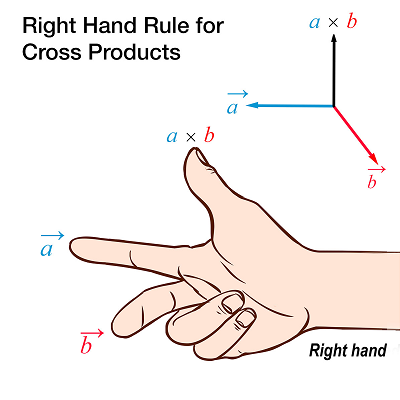 Right hand rule for cross products