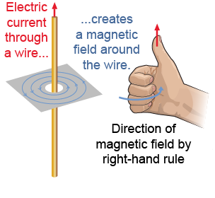 Electric current passing through a straight wire