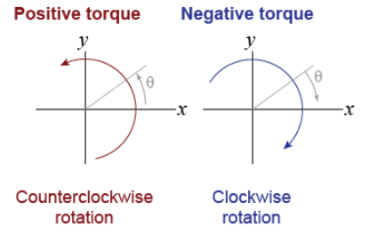 Positive and Negative Torques