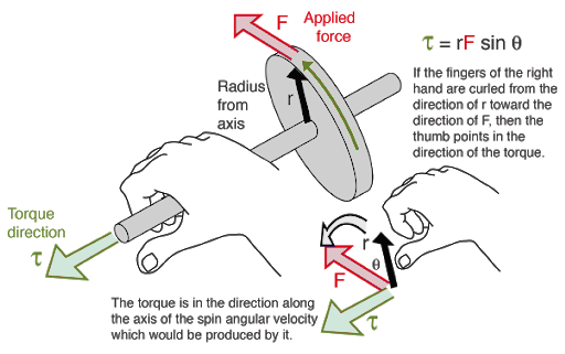 Right Hand Rule for Torque