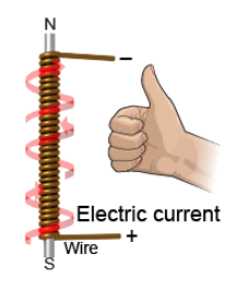 Electric current passing through a solenoid