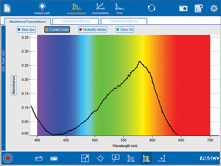 Spectrometry Crystal Violet Screen
